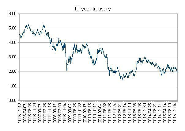 10YearTreasury10.jpg