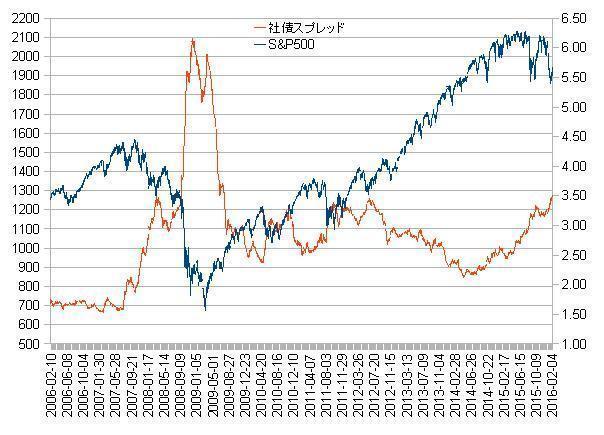 社債S&P.jpg