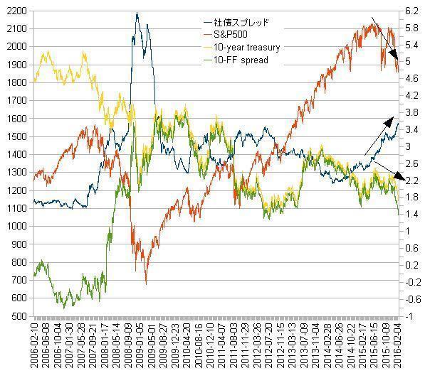 TNoteFF社債S&P.jpg